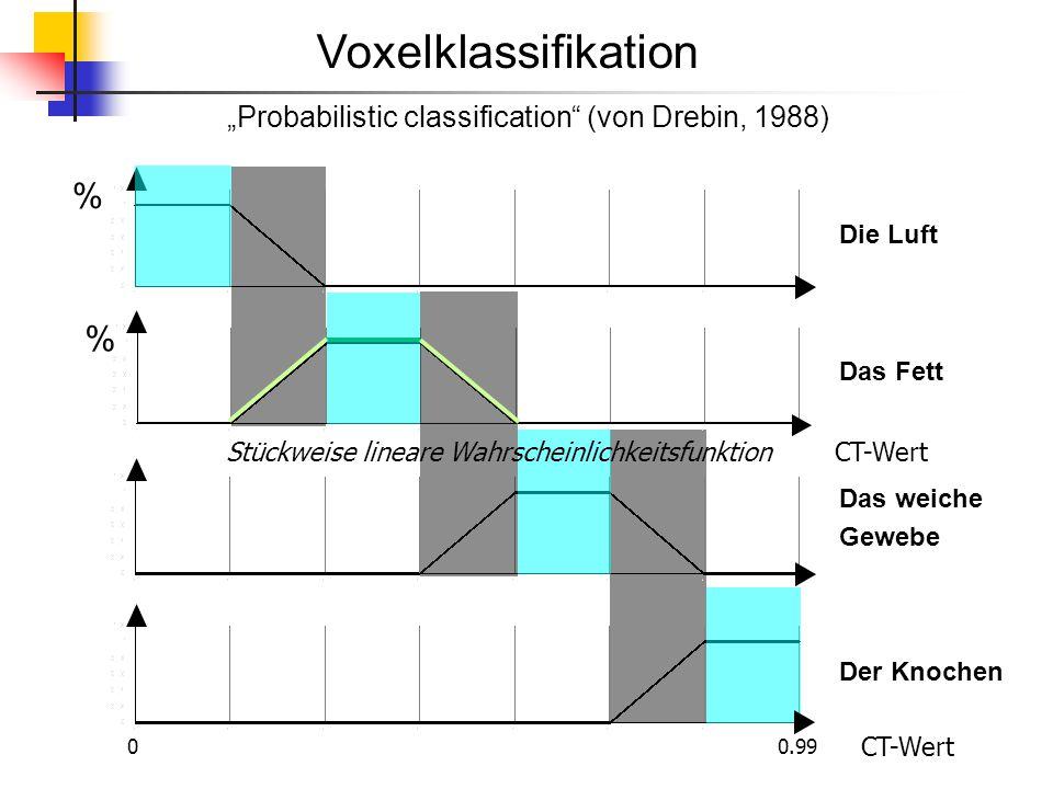 """Voxelklassifikation % Die Luft Das Fett Das weiche Gewebe Der Knochen """"Probabilistic classification"""" (von Drebin, 1988) 0 0.99 % Stückweise lineare Wa"""