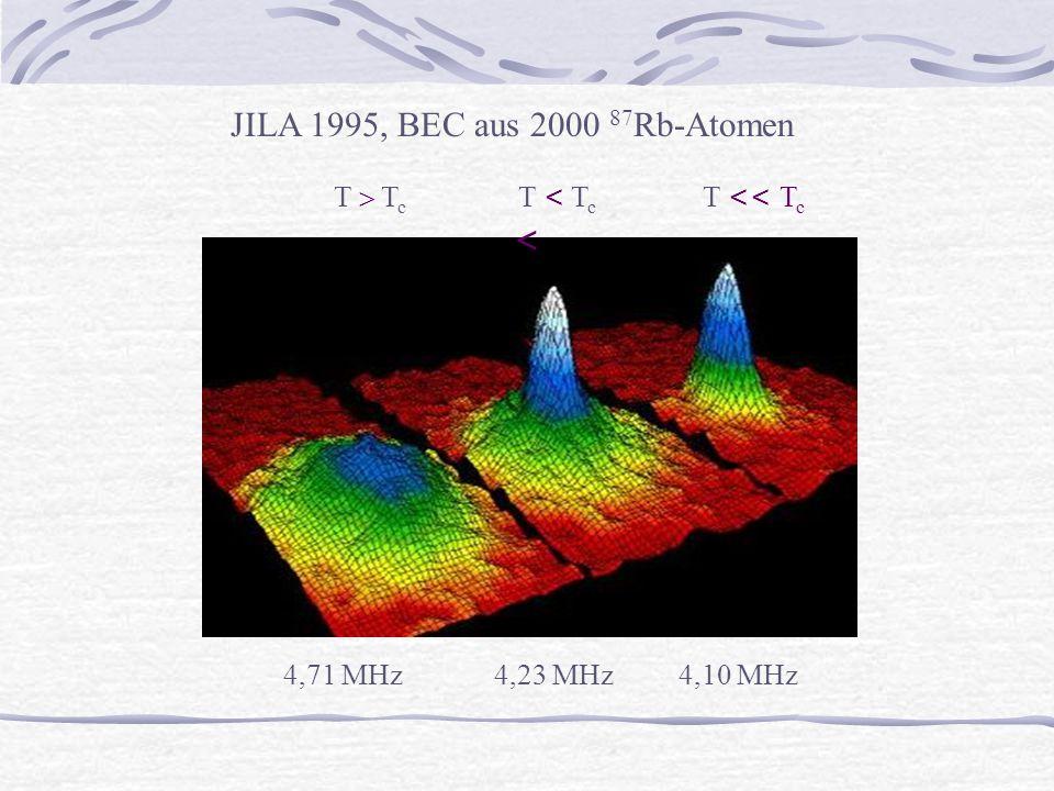 JILA 1995, BEC aus 2000 87 Rb-Atomen 4,71 MHz 4,23 MHz4,10 MHz T  T c T < T c T << T c <