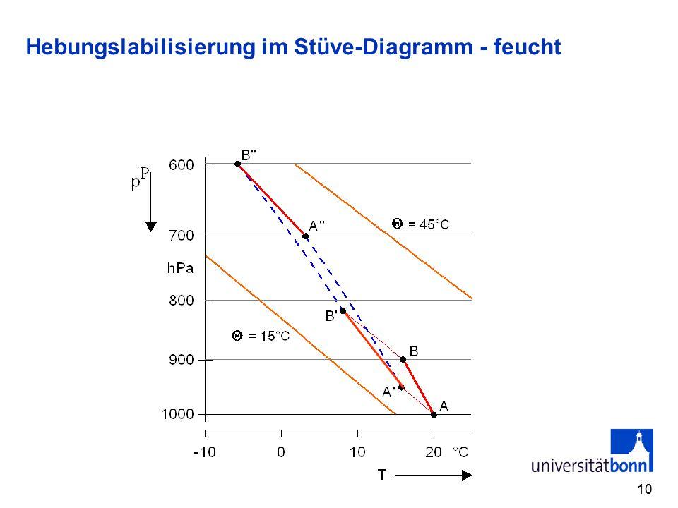 10 Hebungslabilisierung im Stüve-Diagramm - feucht
