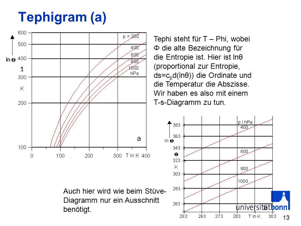13 Tephigram (a) Tephi steht für T – Phi, wobei Φ die alte Bezeichnung für die Entropie ist. Hier ist lnθ (proportional zur Entropie, ds=c p d(lnθ)) d