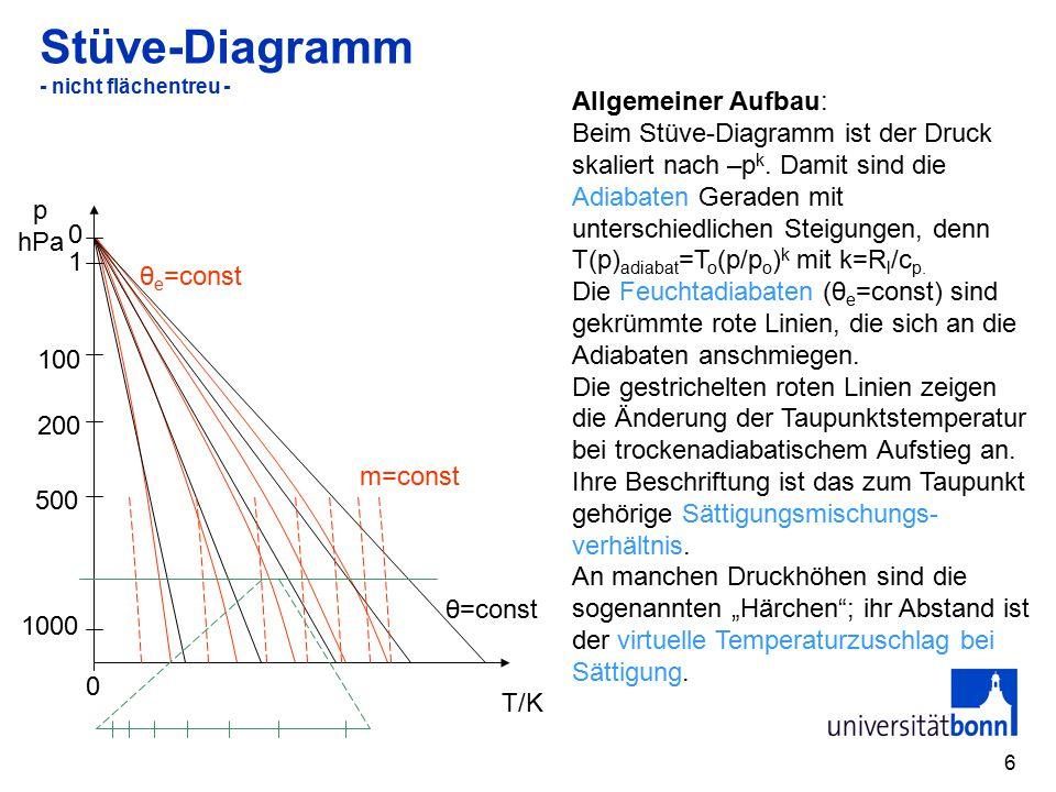 6 Stüve-Diagramm - nicht flächentreu - p hPa θ e =const T/K 1000 500 200 100 1 0 0 θ=const m=const Allgemeiner Aufbau: Beim Stüve-Diagramm ist der Druck skaliert nach –p k.