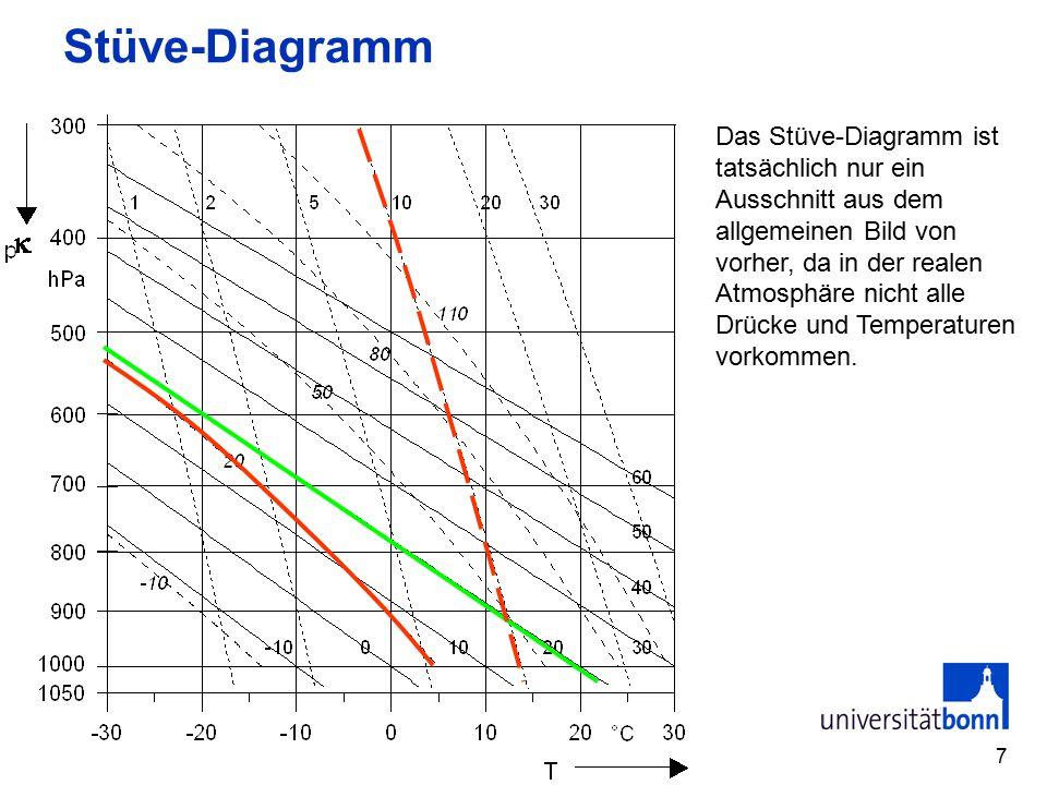 7 Stüve-Diagramm Das Stüve-Diagramm ist tatsächlich nur ein Ausschnitt aus dem allgemeinen Bild von vorher, da in der realen Atmosphäre nicht alle Drücke und Temperaturen vorkommen.
