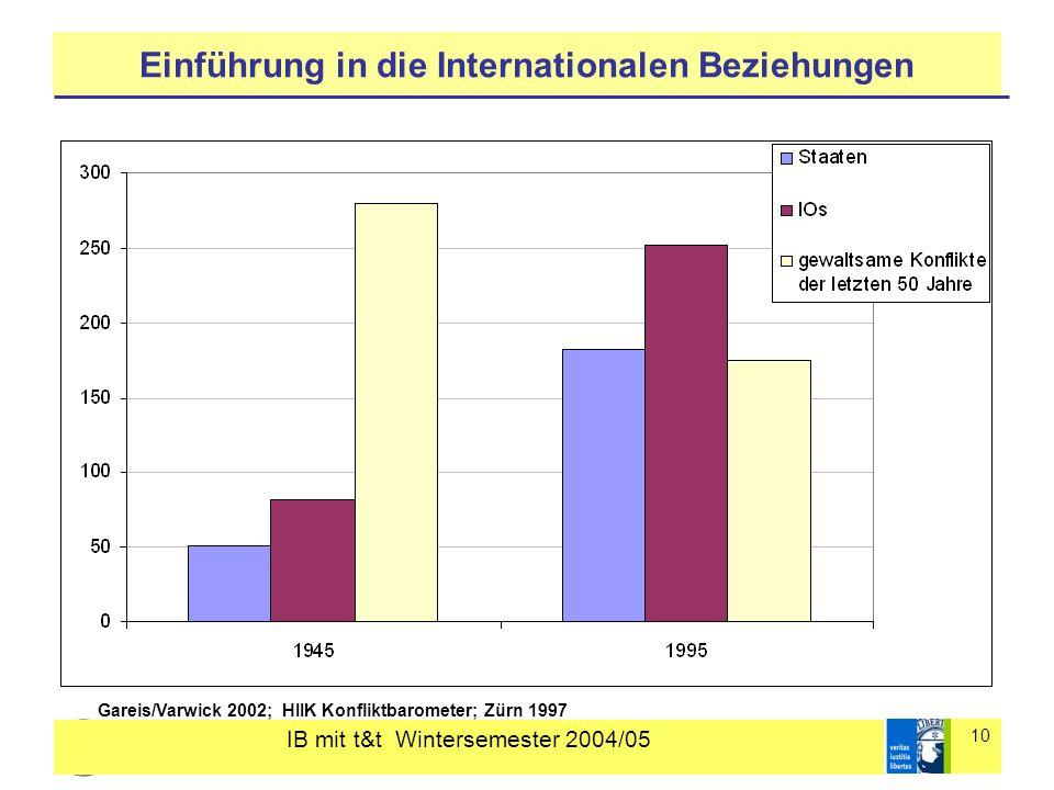 IB mit t&t Wintersemester 2004/05 10 Einführung in die Internationalen Beziehungen Gareis/Varwick 2002; HIIK Konfliktbarometer; Zürn 1997