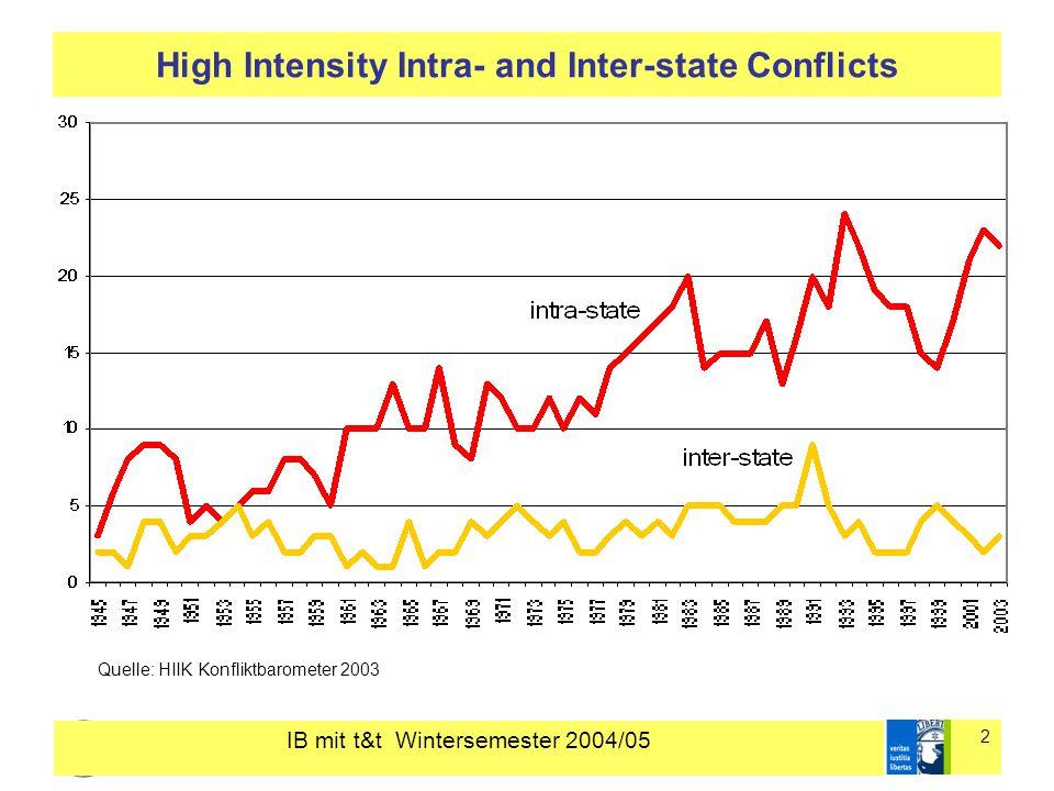 IB mit t&t Wintersemester 2004/05 13 Einführung in die Internationalen Beziehungen Gareis/Varwick 2002; HIIK Konfliktbarometer; Zürn 1997; Russett 1996