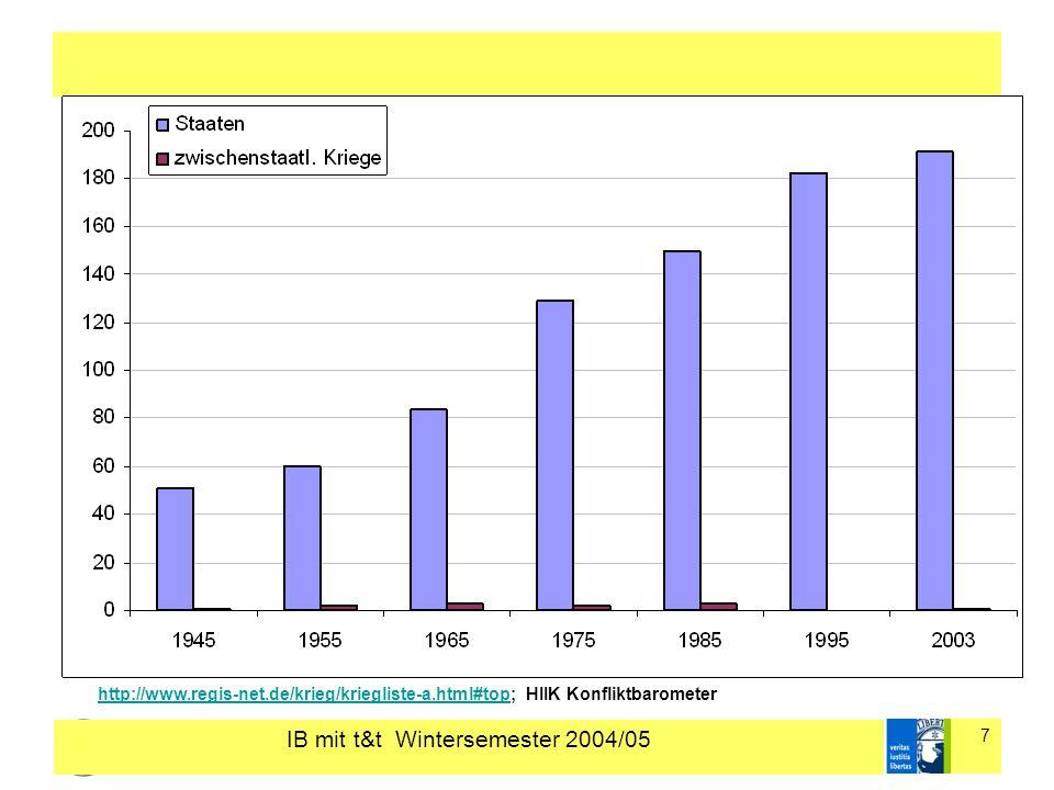IB mit t&t Wintersemester 2004/05 7 http://www.regis-net.de/krieg/kriegliste-a.html#tophttp://www.regis-net.de/krieg/kriegliste-a.html#top; HIIK Konfliktbarometer