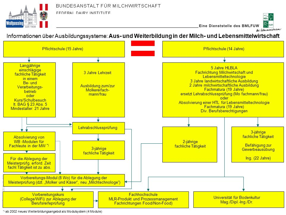 MW-Tagung 20.09.01.PPT erstellt: Bundesanstalt für Milchwirtschaft, Wolfpassing Mai 2001 Struktur des neuen modularen Weiterbildungsangebotes (ab 2002) Lehrabschluss-Prüfung Basismodul Allgemeine Milchwirtschaft Gewinnung v.