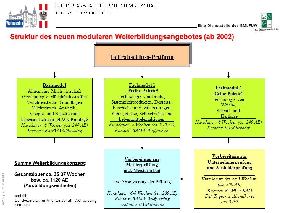 MW-Tagung 20.09.01.PPT erstellt: Bundesanstalt für Milchwirtschaft, Wolfpassing Mai 2001 Struktur des neuen modularen Weiterbildungsangebotes (ab 2002