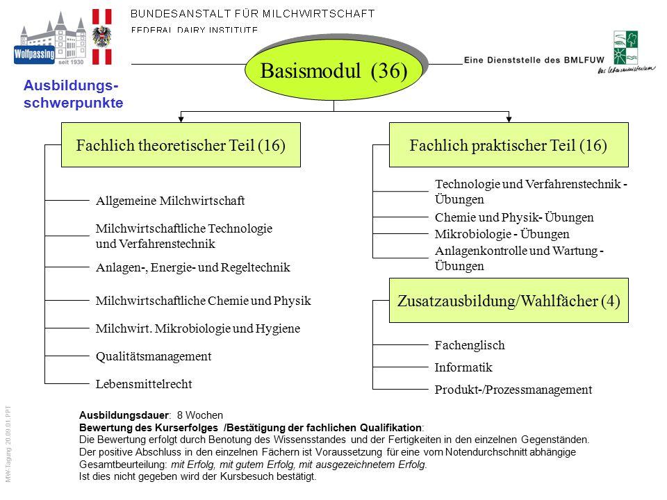 MW-Tagung 20.09.01.PPT Basismodul (36) Fachlich theoretischer Teil (16)Fachlich praktischer Teil (16) Allgemeine Milchwirtschaft Milchwirtschaftliche
