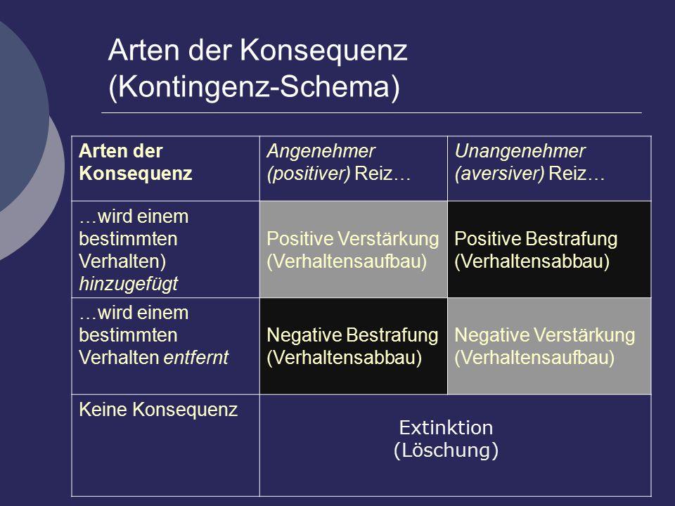 Arten der Konsequenz (Kontingenz-Schema) Löschung (5) (Extinktion) Arten der Konsequenz Angenehmer (positiver) Reiz… Unangenehmer (aversiver) Reiz… …wird einem bestimmten Verhalten) hinzugefügt Positive Verstärkung (Verhaltensaufbau) Positive Bestrafung (Verhaltensabbau) …wird einem bestimmten Verhalten entfernt Negative Bestrafung (Verhaltensabbau) Negative Verstärkung (Verhaltensaufbau) Keine Konsequenz Extinktion (Löschung)