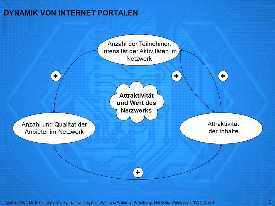 9 DYNAMIK VON INTERNET PORTALEN Anzahl der Teilnehmer, Intensität der Aktivitäten im Netzwerk Anzahl und Qualität der Anbieter im Netzwerk Attraktivität der Inhalte Quelle:Prof.
