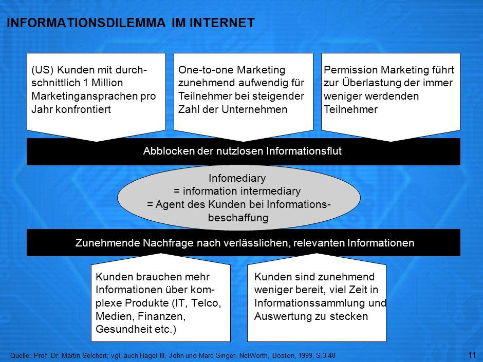 11 INFORMATIONSDILEMMA IM INTERNET Kunden brauchen mehr Informationen über kom- plexe Produkte (IT, Telco, Medien, Finanzen, Gesundheit etc.) Quelle:Prof.
