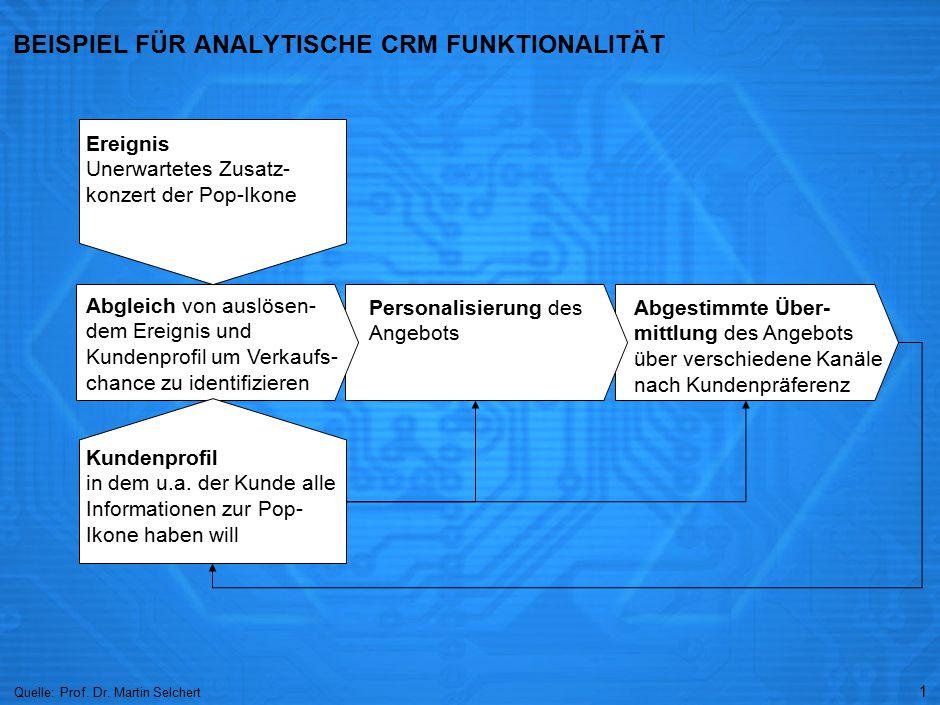 1 BEISPIEL FÜR ANALYTISCHE CRM FUNKTIONALITÄT Quelle: Prof.