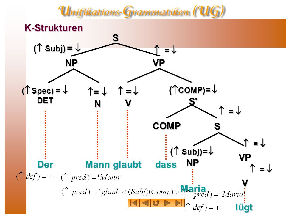 K-Strukturen NP:f 1 VP:f 2 S:f 0 Der Maria (f 1 Spec) = f 3 DET:f 3 f 1 =f 4 N:f 4 f 2 =f 5 V:f 5 (f 2 COMP) =f 6 S :f 6 COMP S:f 7 Mann glaubt dass NP:f 8 VP:f 9 V:f 10 lügt f 6 = f 7 (f 0 Subj) =f 1 f 0 = f 2 (f 7 Subj) =f 8 f 7 = f 9 f 9 = f 10