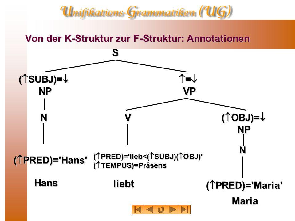 Von der K-Struktur zur F-Struktur: Annotationen S:f 0 (  SUBJ)=  NP:f 1  =  VP:f 2 (  OBJ)=  NP:f 5 V:f 4 N N:f 3 (  PRED)= Hans (  PRED)= Maria (  PRED)= lieb<(  SUBJ)(  OBJ) (  TEMPUS)=Präsens Hans liebt Maria