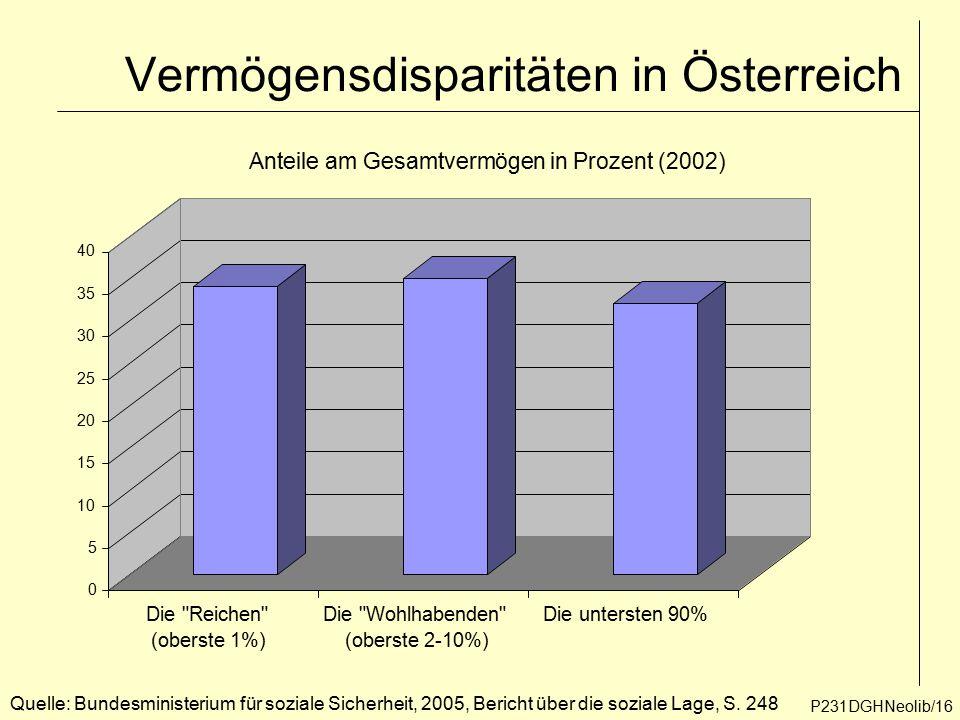 Vermögensdisparitäten in Österreich 0 5 10 15 20 25 30 35 40 Die