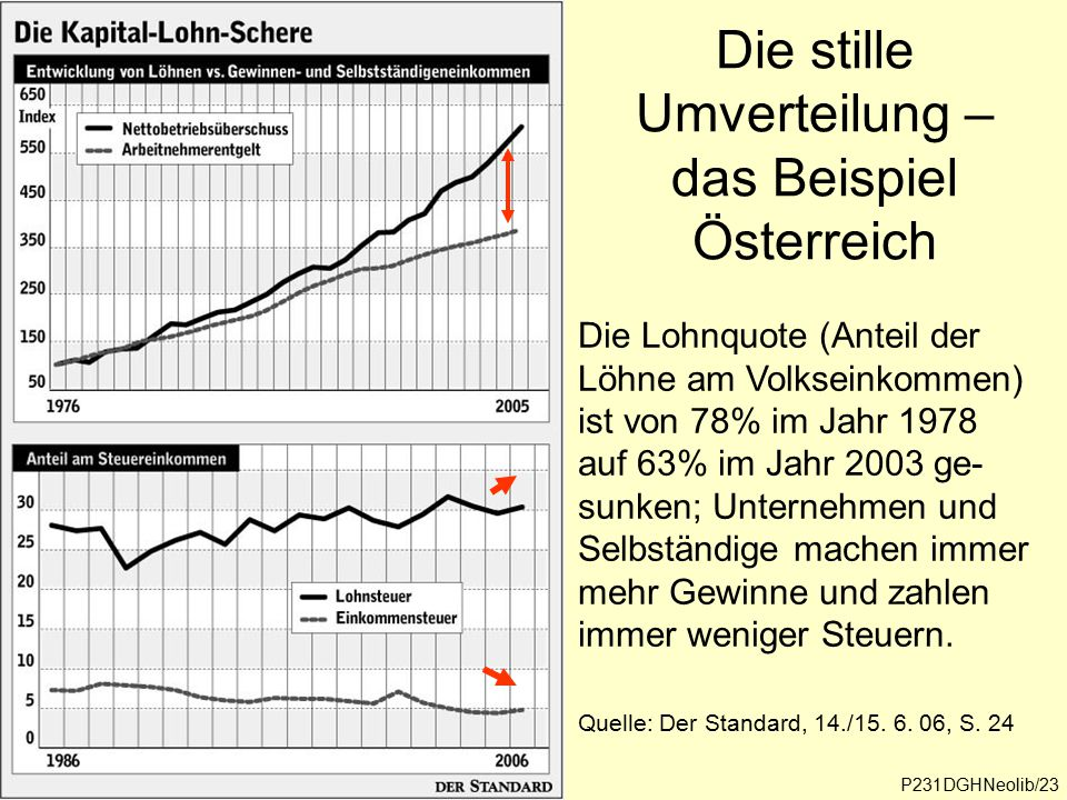 Die stille Umverteilung – das Beispiel Österreich Quelle: Der Standard, 14./15. 6. 06, S. 24 P231DGHNeolib/23 Die Lohnquote (Anteil der Löhne am Volks