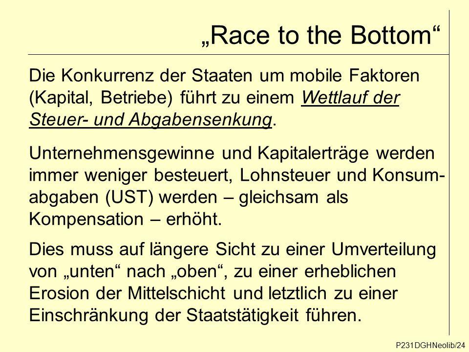 """""""Race to the Bottom"""" P231DGHNeolib/24 Die Konkurrenz der Staaten um mobile Faktoren (Kapital, Betriebe) führt zu einem Wettlauf der Steuer- und Abgabe"""