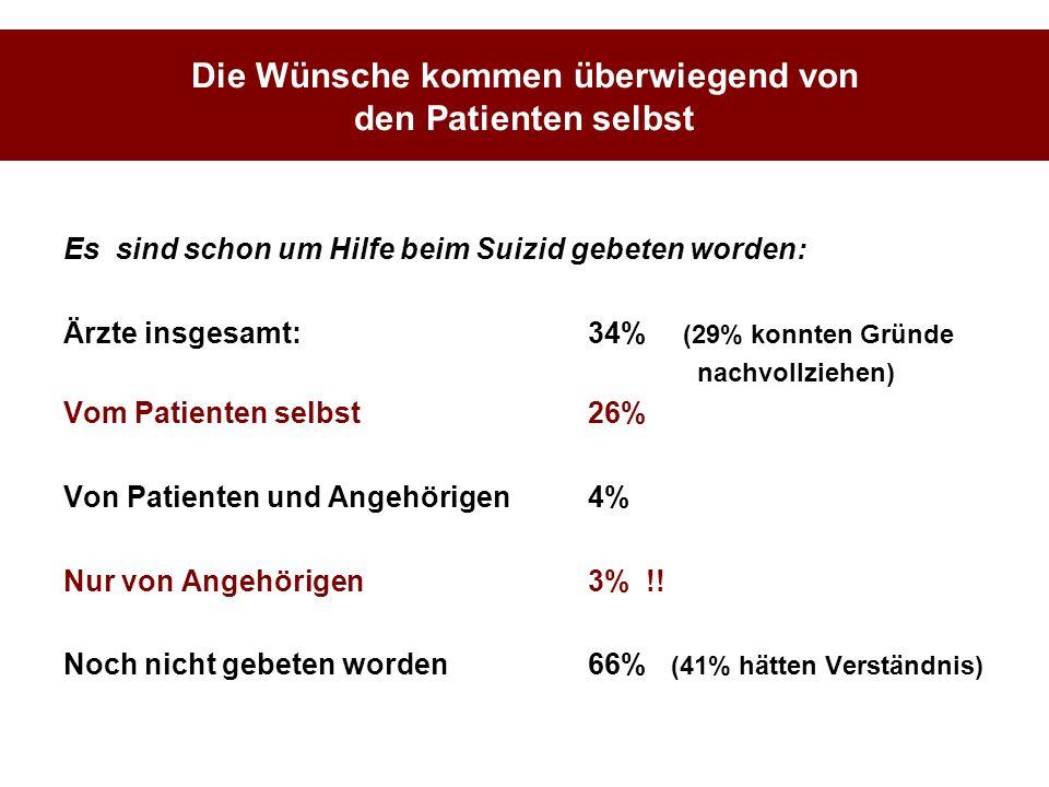 Die Wünsche kommen überwiegend von den Patienten selbst Es sind schon um Hilfe beim Suizid gebeten worden: Ärzte insgesamt:34% (29% konnten Gründe nac