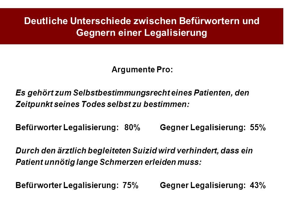 Deutliche Unterschiede zwischen Befürwortern und Gegnern einer Legalisierung Argumente Pro: Es gehört zum Selbstbestimmungsrecht eines Patienten, den