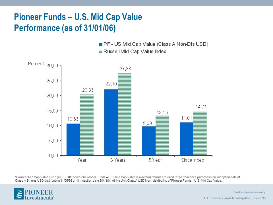 U.S. Economic and Market update | | Seite 35 For broker/dealer use only Percent *Pioneer Mid Cap Value Fund (a U.S. RIC of which Pioneer Funds – U.S.