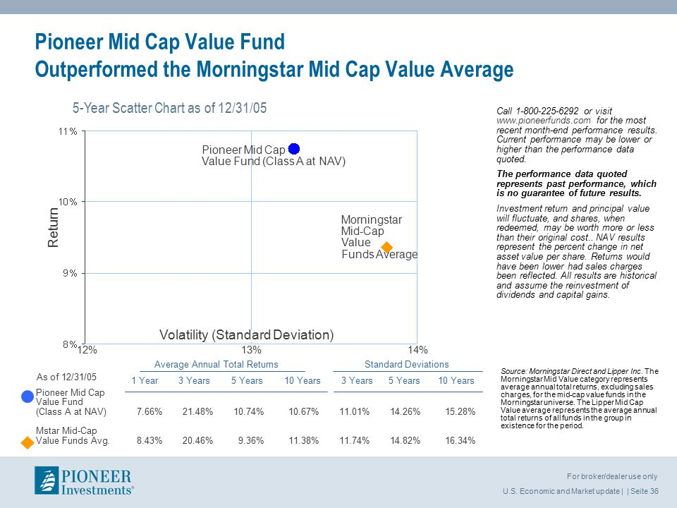 U.S. Economic and Market update | | Seite 36 For broker/dealer use only Pioneer Mid Cap Value Fund (Class A at NAV)7.66%21.48%10.74%10.67%11.01%14.26%