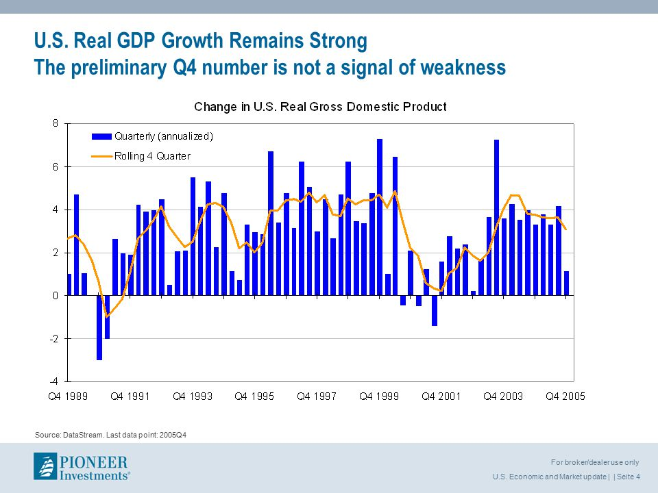 U.S.Economic and Market update | | Seite 5 For broker/dealer use only Source: DataStream.
