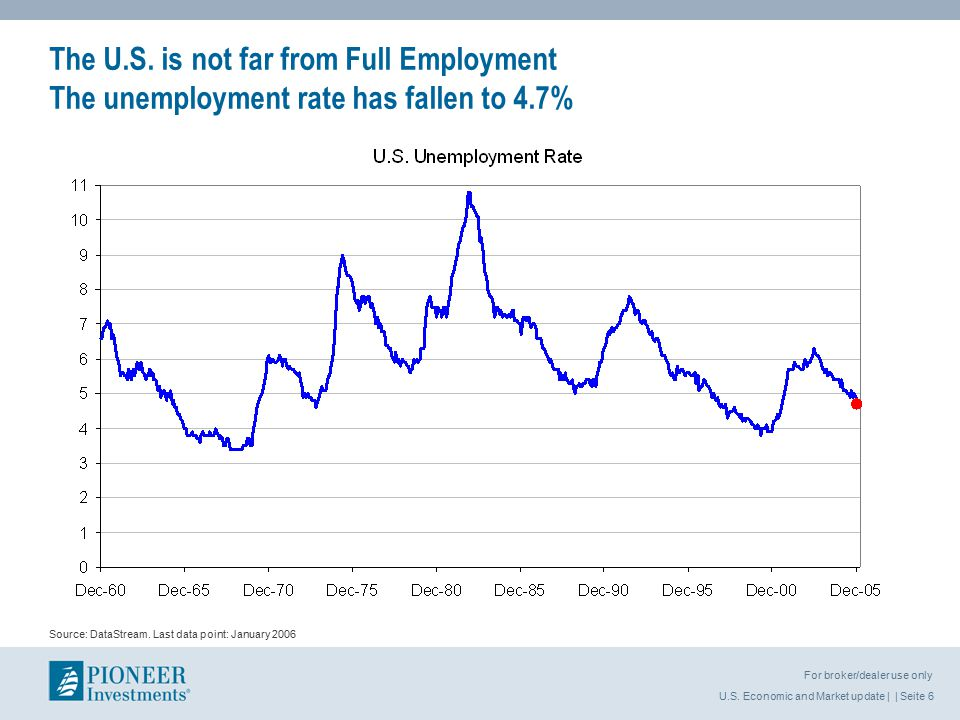 U.S.Economic and Market update | | Seite 7 For broker/dealer use only Source: DataStream.
