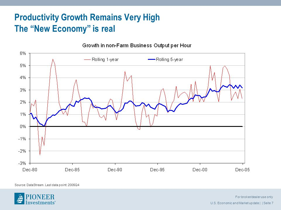 U.S.Economic and Market update | | Seite 18 For broker/dealer use only Source: DataStream.
