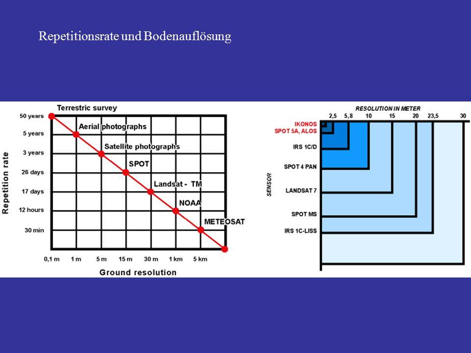 Repetitionsrate und Bodenauflösung