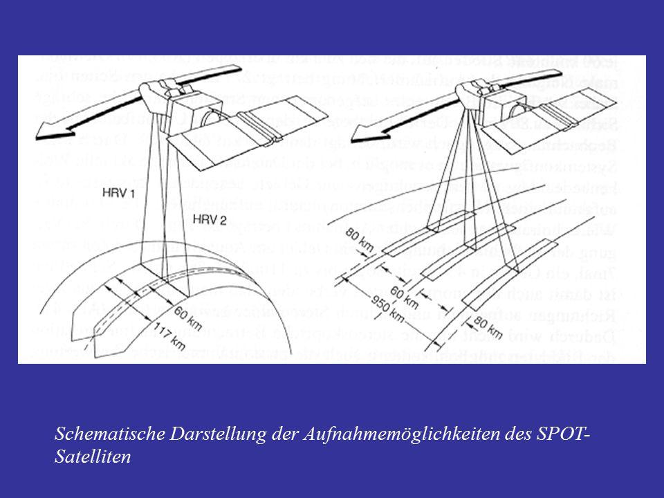 Schematische Darstellung der Aufnahmemöglichkeiten des SPOT- Satelliten