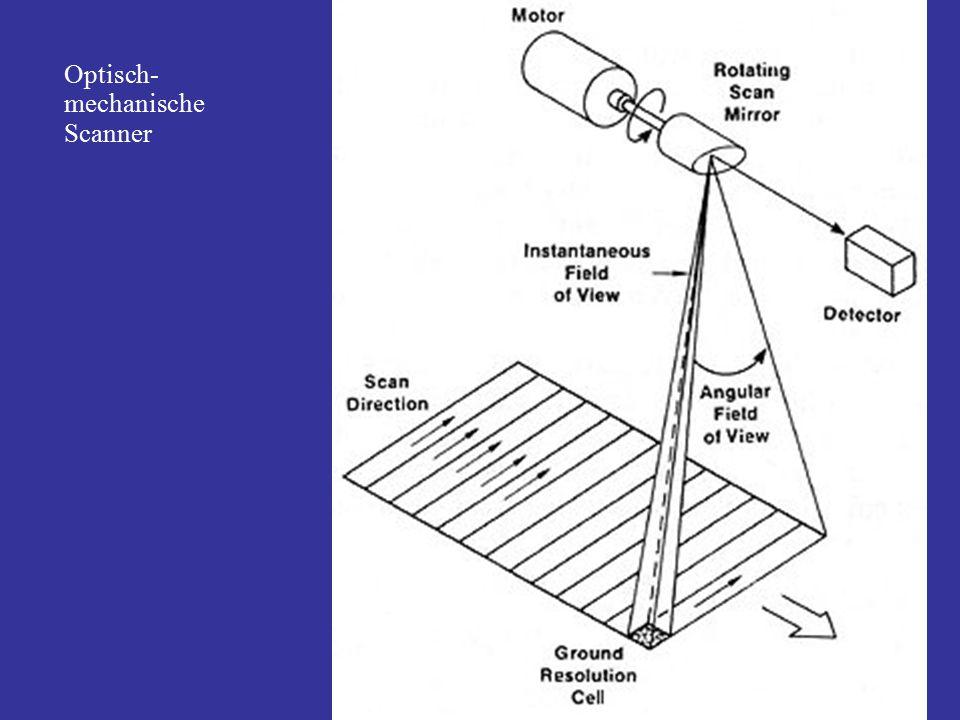 Optisch- mechanische Scanner