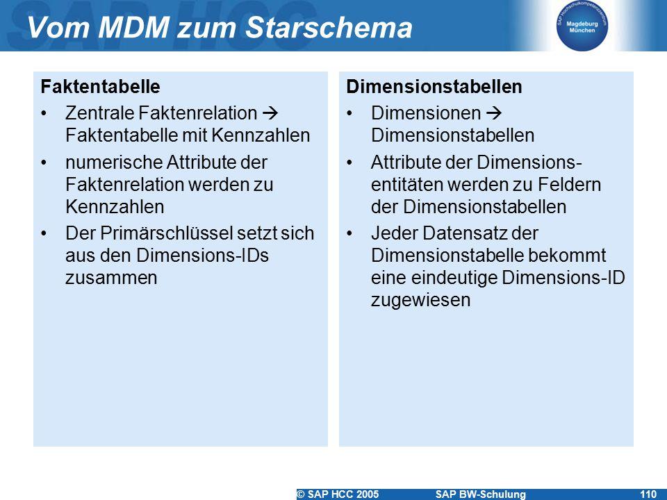 © SAP HCC 2005SAP BW-Schulung110 Vom MDM zum Starschema Faktentabelle Zentrale Faktenrelation  Faktentabelle mit Kennzahlen numerische Attribute der Faktenrelation werden zu Kennzahlen Der Primärschlüssel setzt sich aus den Dimensions-IDs zusammen Dimensionstabellen Dimensionen  Dimensionstabellen Attribute der Dimensions- entitäten werden zu Feldern der Dimensionstabellen Jeder Datensatz der Dimensionstabelle bekommt eine eindeutige Dimensions-ID zugewiesen