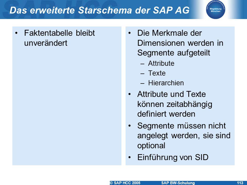 © SAP HCC 2005SAP BW-Schulung113 Das erweiterte Starschema der SAP AG Faktentabelle bleibt unverändert Die Merkmale der Dimensionen werden in Segmente aufgeteilt –Attribute –Texte –Hierarchien Attribute und Texte können zeitabhängig definiert werden Segmente müssen nicht angelegt werden, sie sind optional Einführung von SID