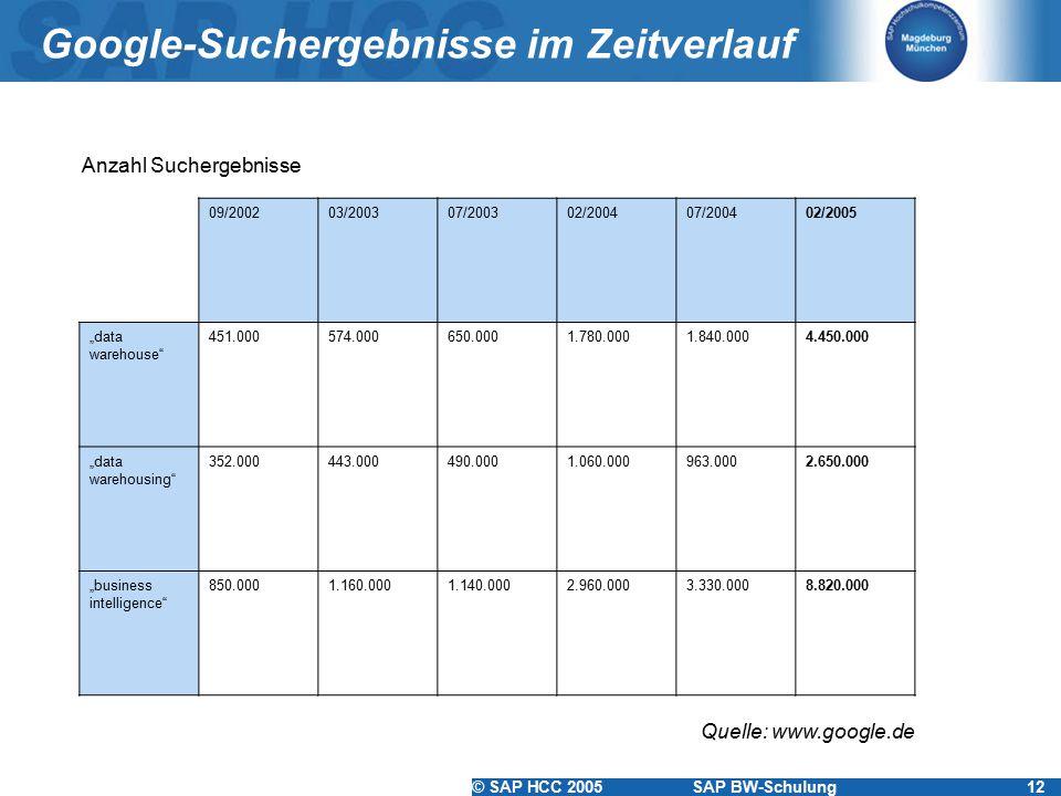 """© SAP HCC 2005SAP BW-Schulung12 Google-Suchergebnisse im Zeitverlauf 09/200203/200307/200302/200407/200402/2005 """"data warehouse"""" 451.000574.000650.000"""