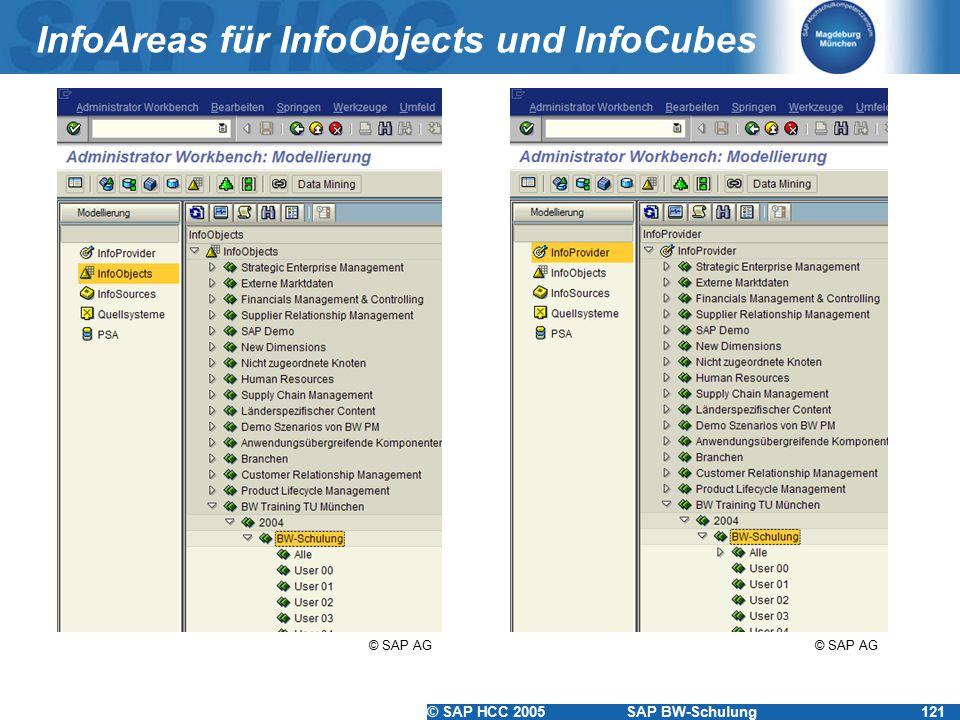 © SAP HCC 2005SAP BW-Schulung121 InfoAreas für InfoObjects und InfoCubes © SAP AG