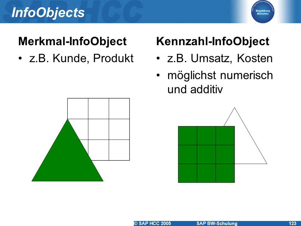 © SAP HCC 2005SAP BW-Schulung123 InfoObjects Merkmal-InfoObject z.B. Kunde, Produkt Kennzahl-InfoObject z.B. Umsatz, Kosten möglichst numerisch und ad