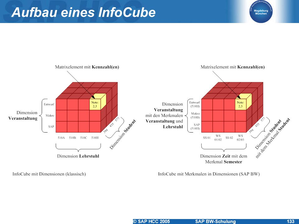 © SAP HCC 2005SAP BW-Schulung133 Aufbau eines InfoCube