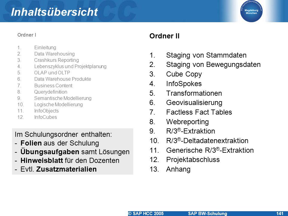 © SAP HCC 2005SAP BW-Schulung141 Inhaltsübersicht Ordner I 1.Einleitung 2.Data Warehousing 3.Crashkurs Reporting 4.Lebenszyklus und Projektplanung 5.OLAP und OLTP 6.Data Warehouse Produkte 7.Business Content 8.Querydefinition 9.Semantische Modellierung 10.Logische Modellierung 11.InfoObjects 12.InfoCubes Ordner II 1.Staging von Stammdaten 2.Staging von Bewegungsdaten 3.Cube Copy 4.InfoSpokes 5.Transformationen 6.Geovisualisierung 7.Factless Fact Tables 8.Webreporting 9.R/3 ® -Extraktion 10.R/3 ® -Deltadatenextraktion 11.Generische R/3 ® -Extraktion 12.Projektabschluss 13.Anhang Im Schulungsordner enthalten: -Folien aus der Schulung -Übungsaufgaben samt Lösungen -Hinweisblatt für den Dozenten -Evtl.