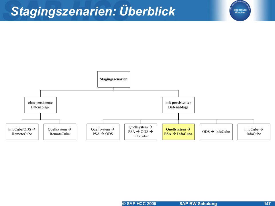 © SAP HCC 2005SAP BW-Schulung147 Stagingszenarien: Überblick