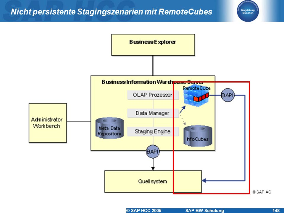 © SAP HCC 2005SAP BW-Schulung148 Nicht persistente Stagingszenarien mit RemoteCubes © SAP AG