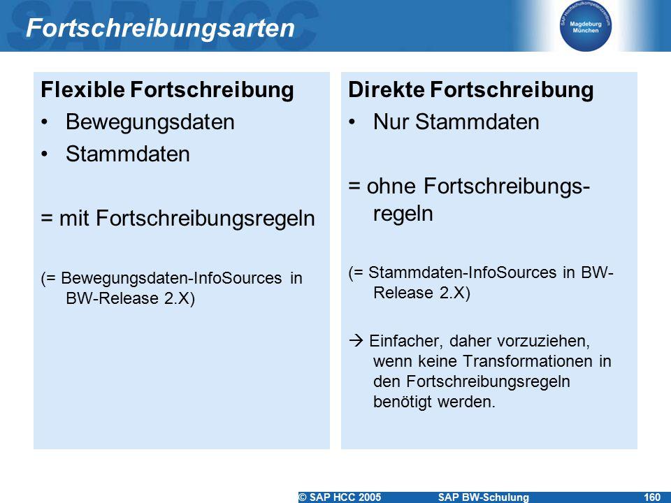 © SAP HCC 2005SAP BW-Schulung160 Fortschreibungsarten Flexible Fortschreibung Bewegungsdaten Stammdaten = mit Fortschreibungsregeln (= Bewegungsdaten-