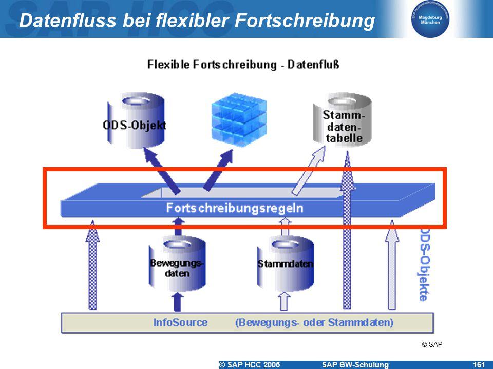 © SAP HCC 2005SAP BW-Schulung161 Datenfluss bei flexibler Fortschreibung © SAP
