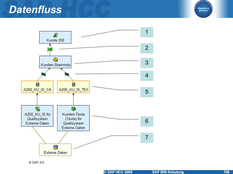 © SAP HCC 2005SAP BW-Schulung168 Datenfluss 1 2 3 4 5 © SAP AG 6 7
