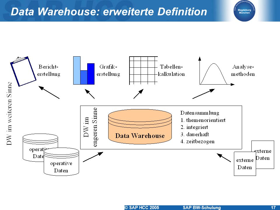 © SAP HCC 2005SAP BW-Schulung17 Data Warehouse: erweiterte Definition
