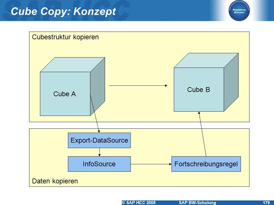 © SAP HCC 2005SAP BW-Schulung179 Cubestruktur kopieren Daten kopieren Cube Copy: Konzept Cube A Export-DataSource InfoSourceFortschreibungsregel Cube B