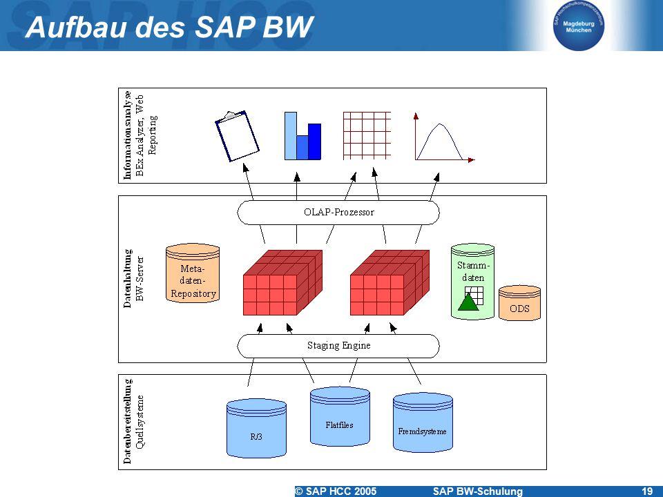 © SAP HCC 2005SAP BW-Schulung19 Aufbau des SAP BW