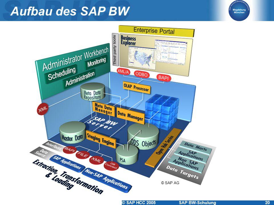 © SAP HCC 2005SAP BW-Schulung20 Aufbau des SAP BW © SAP AG
