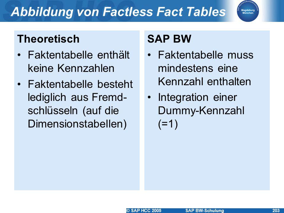 © SAP HCC 2005SAP BW-Schulung203 Abbildung von Factless Fact Tables Theoretisch Faktentabelle enthält keine Kennzahlen Faktentabelle besteht lediglich