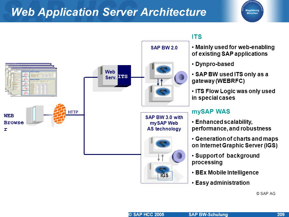 © SAP HCC 2005SAP BW-Schulung209 Web Application Server Architecture WEB Browse r HTTP ITS Web Serv. ITS Mainly used for web-enabling of existing SAP