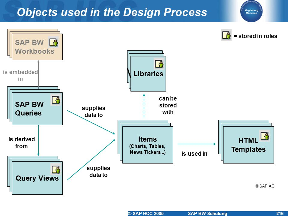 © SAP HCC 2005SAP BW-Schulung216 Objects used in the Design Process Excel Workbook HTML Templates Excel Workbook Items (Charts, Tables, News Tickers..